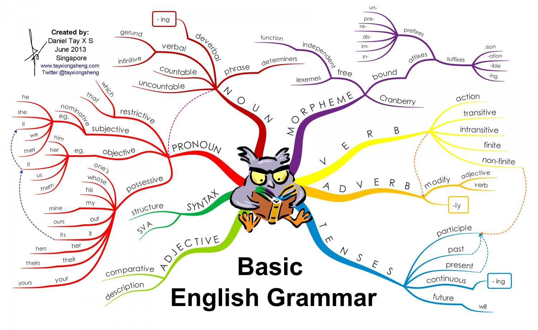 Editing grammar ccuart Choice Image